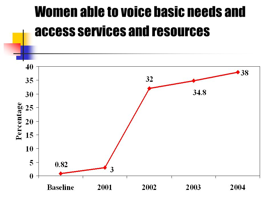 Women able to voice basic needs and access services and resources