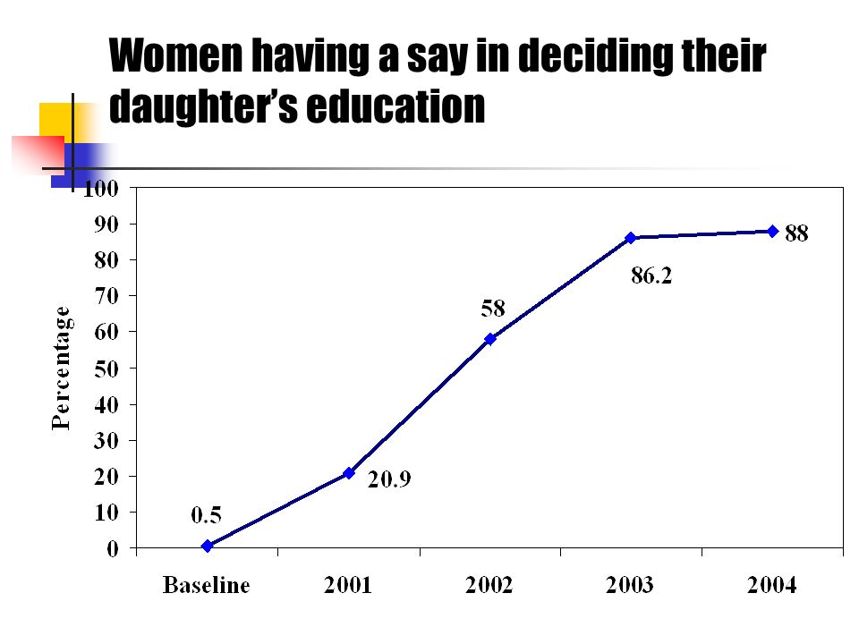 Women having a say in deciding their daughters education
