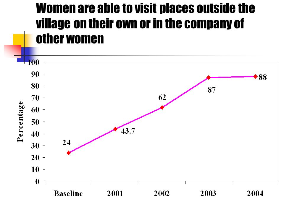 Women are able to visit places outside the village on their own or in the company of other women