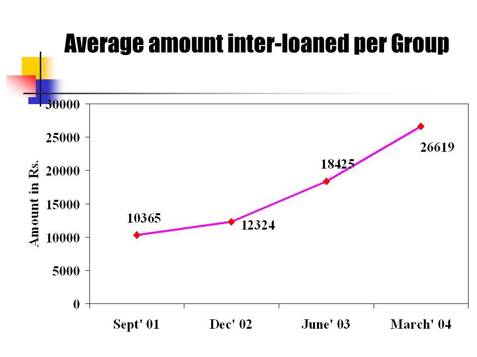 Average amount inter-loaned per Group