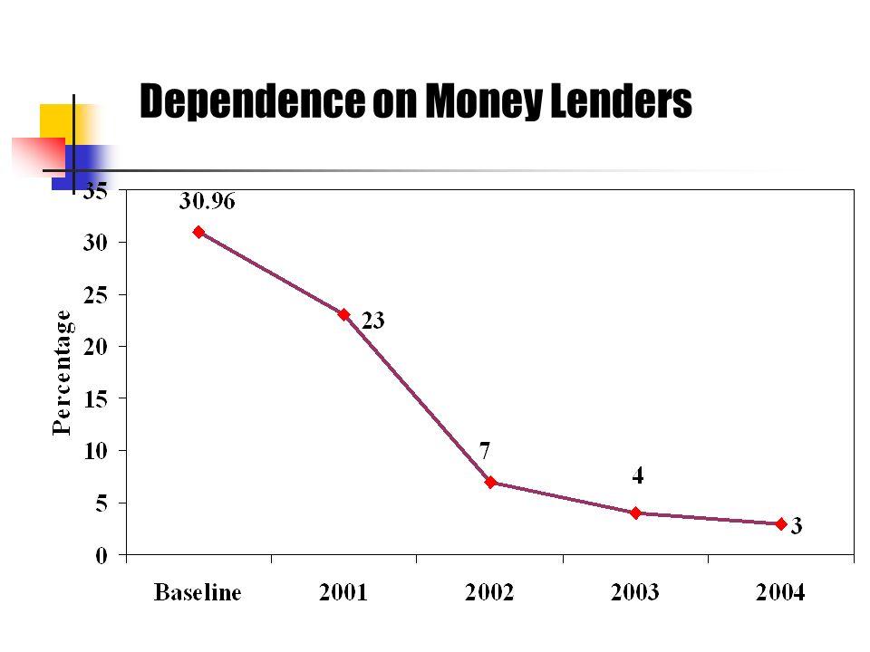 Dependence on Money Lenders