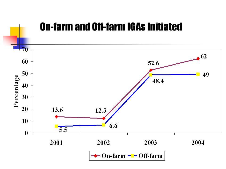 On-farm and Off-farm IGAs Initiated