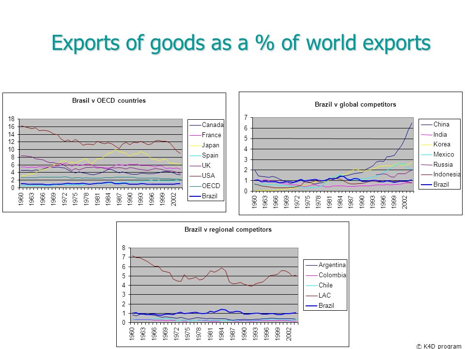 Exports of goods as a % of world exports © K4D program