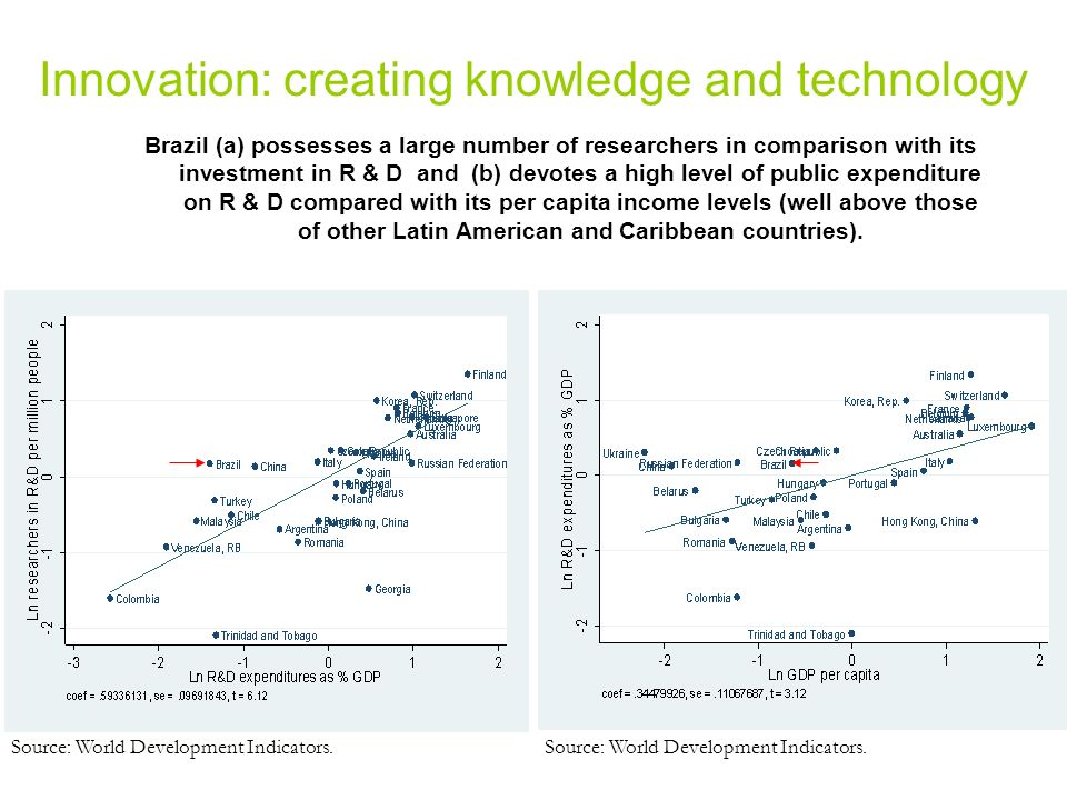 Innovation: creating knowledge and technology Brazil (a) possesses a large number of researchers in comparison with its investment in R & D and (b) devotes a high level of public expenditure on R & D compared with its per capita income levels (well above those of other Latin American and Caribbean countries).