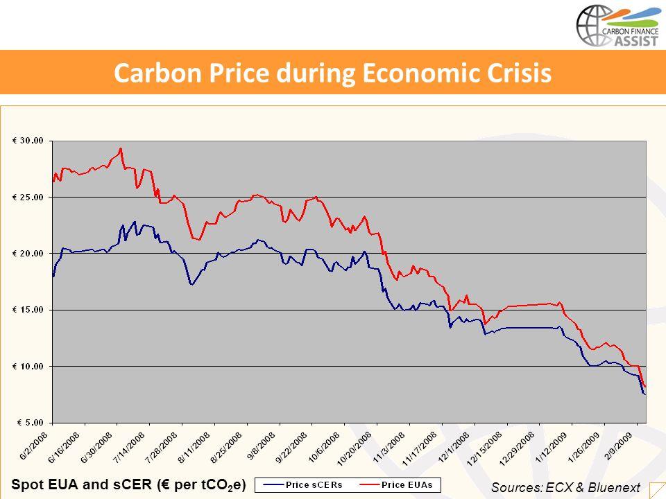 Carbon Price during Economic Crisis Sources: ECX & Bluenext Spot EUA and sCER ( per tCO 2 e)