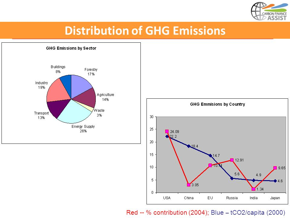 Distribution of GHG Emissions Red -- % contribution (2004); Blue – tCO2/capita (2000)