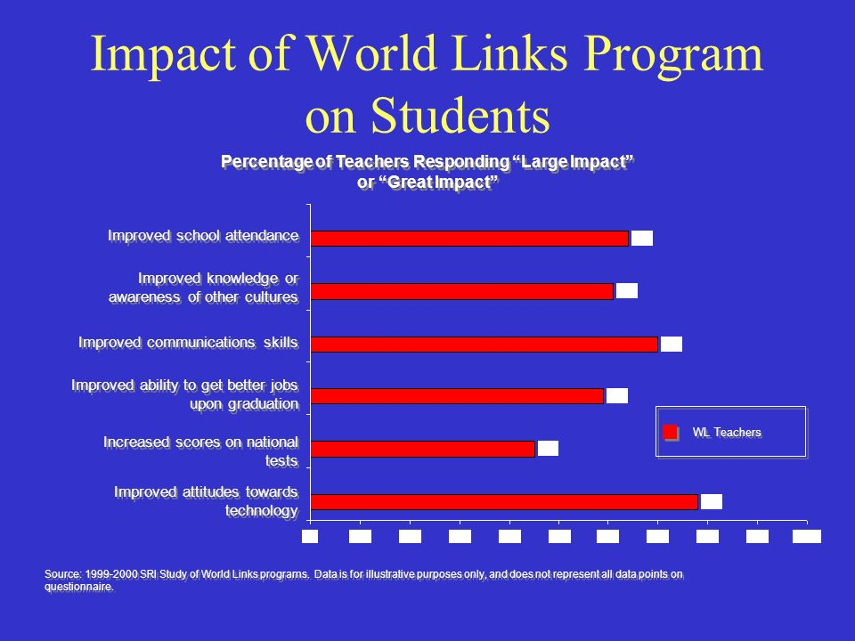 Impact of World Links Program on Students Improved attitudes towards technology Improved communications skills Improved knowledge or awareness of other cultures Improved school attendance Increased scores on national tests Improved ability to get better jobs upon graduation Percentage of Teachers Responding Large Impact or Great Impact Percentage of Teachers Responding Large Impact or Great Impact WL Teachers Source: 1999-2000 SRI Study of World Links programs.