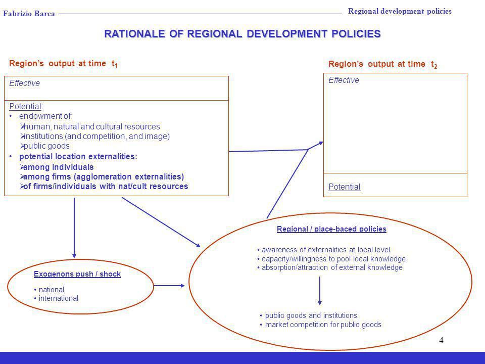 4 Exogenons push / shock national international Regions output at time t 2 Effective Potential RATIONALE OF REGIONAL DEVELOPMENT POLICIES RATIONALE OF REGIONAL DEVELOPMENT POLICIES Regional / place-baced policies awareness of externalities at local level capacity/willingness to pool local knowledge absorption/attraction of external knowledge public goods and institutions market competition for public goods Regional development policies Effective Potential: endowment of: potential location externalities: Regions output at time t 1 among individuals among firms (agglomeration externalities) of firms/individuals with nat/cult resources human, natural and cultural resources institutions (and competition, and image) public goods Fabrizio Barca