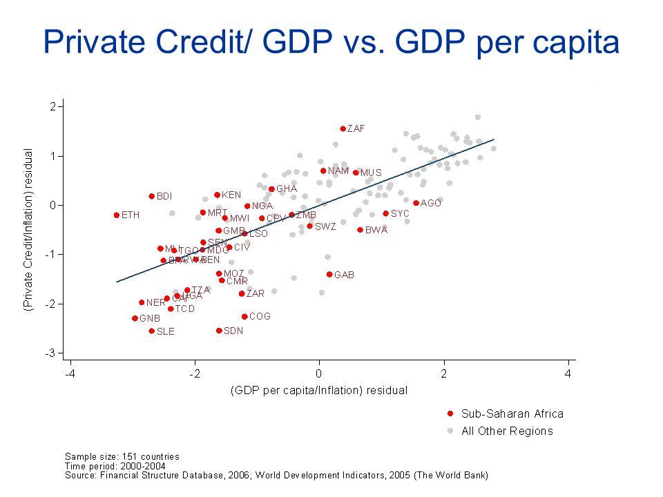 Private Credit/ GDP vs. GDP per capita