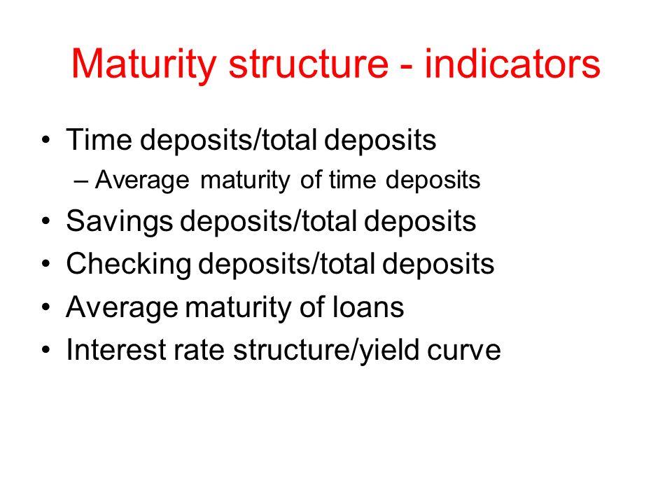 Maturity structure - indicators Time deposits/total deposits –Average maturity of time deposits Savings deposits/total deposits Checking deposits/tota