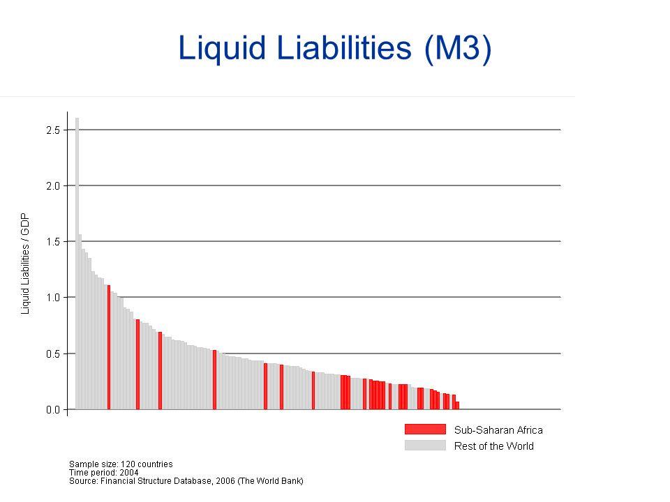 Liquid Liabilities (M3)