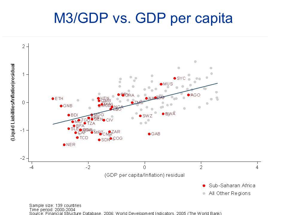 M3/GDP vs. GDP per capita