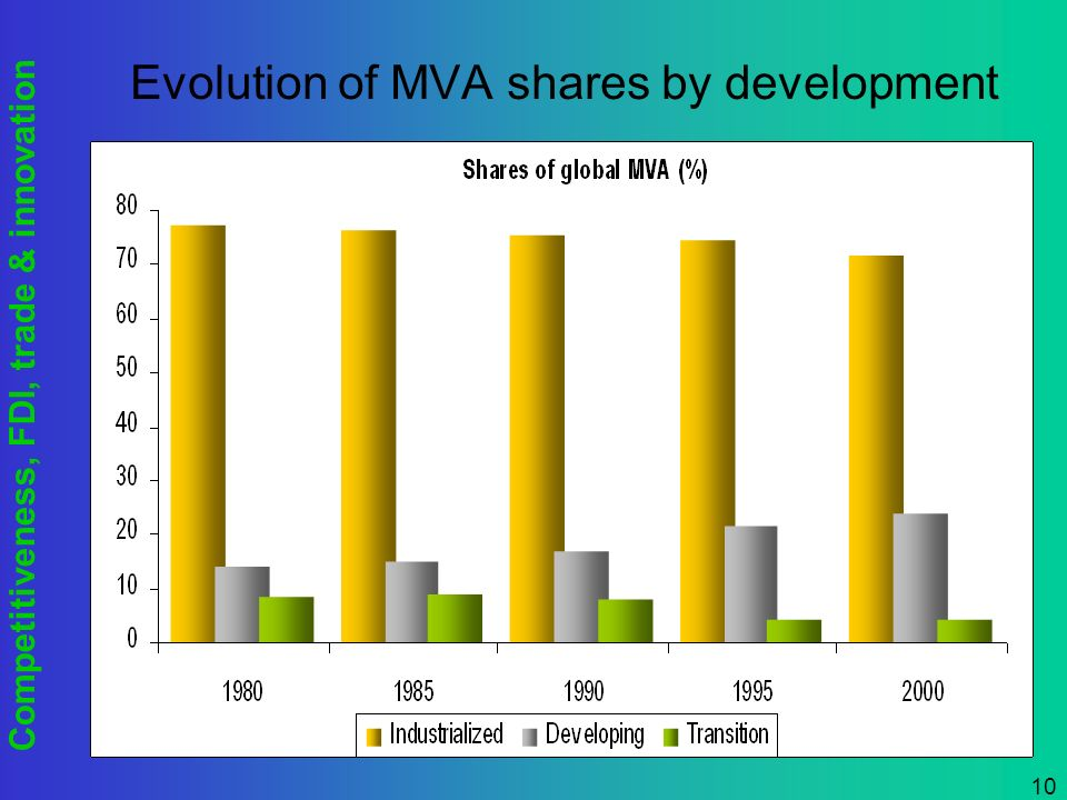 Competitiveness, FDI, trade & innovation 10 Evolution of MVA shares by development