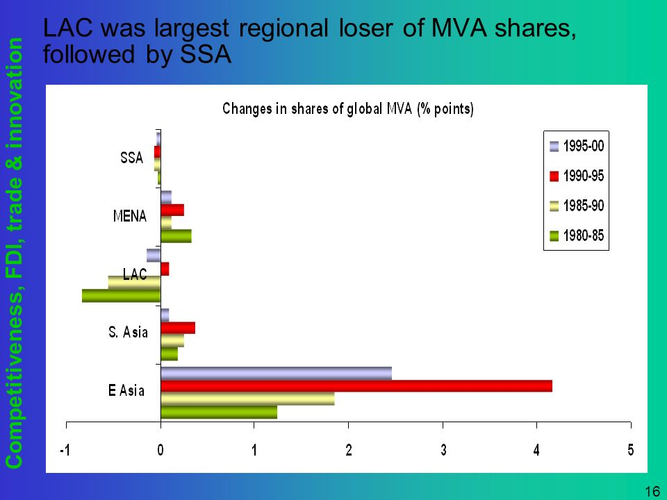 Competitiveness, FDI, trade & innovation 16 LAC was largest regional loser of MVA shares, followed by SSA