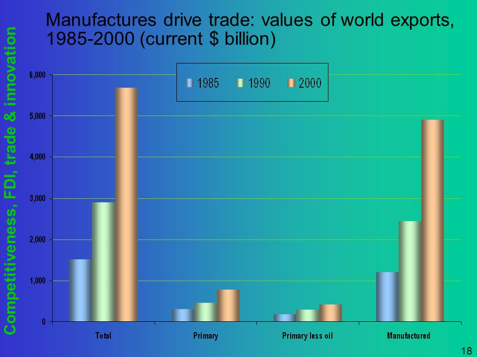 Competitiveness, FDI, trade & innovation 18 Manufactures drive trade: values of world exports, 1985-2000 (current $ billion)