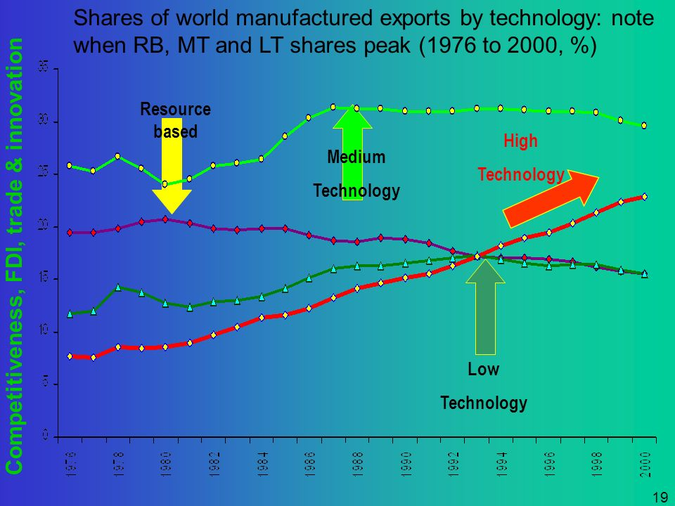 Competitiveness, FDI, trade & innovation 19 Resource based Medium Technology Low Technology High Technology Shares of world manufactured exports by te