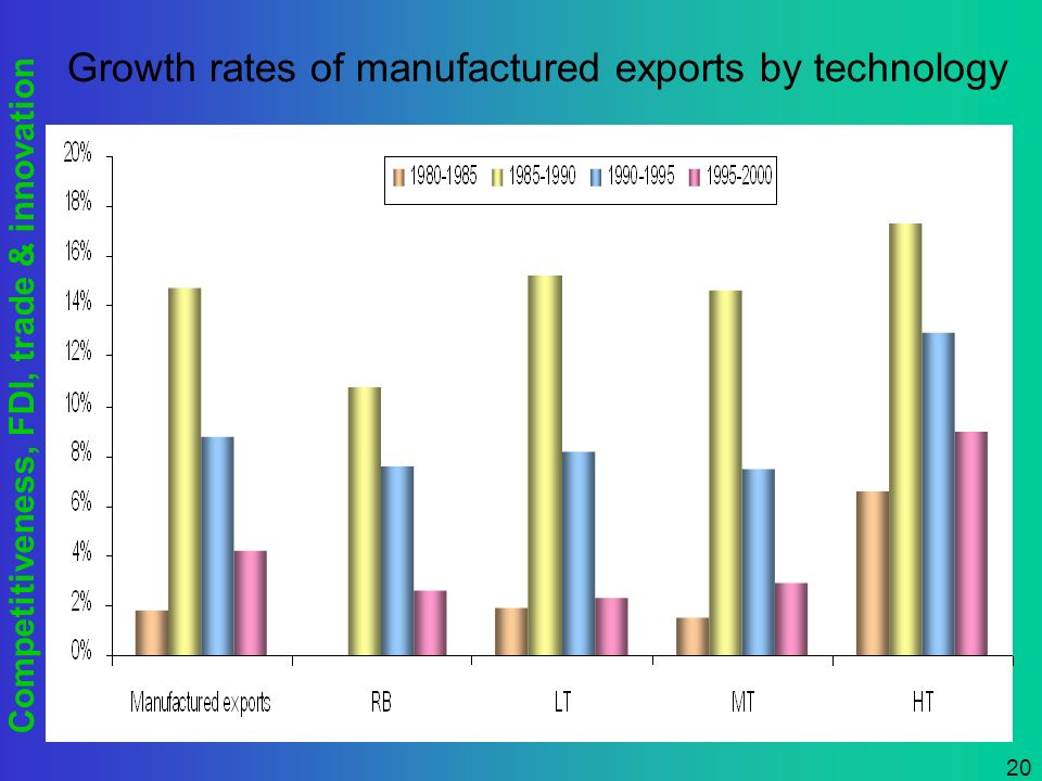 Competitiveness, FDI, trade & innovation 20 Growth rates of manufactured exports by technology