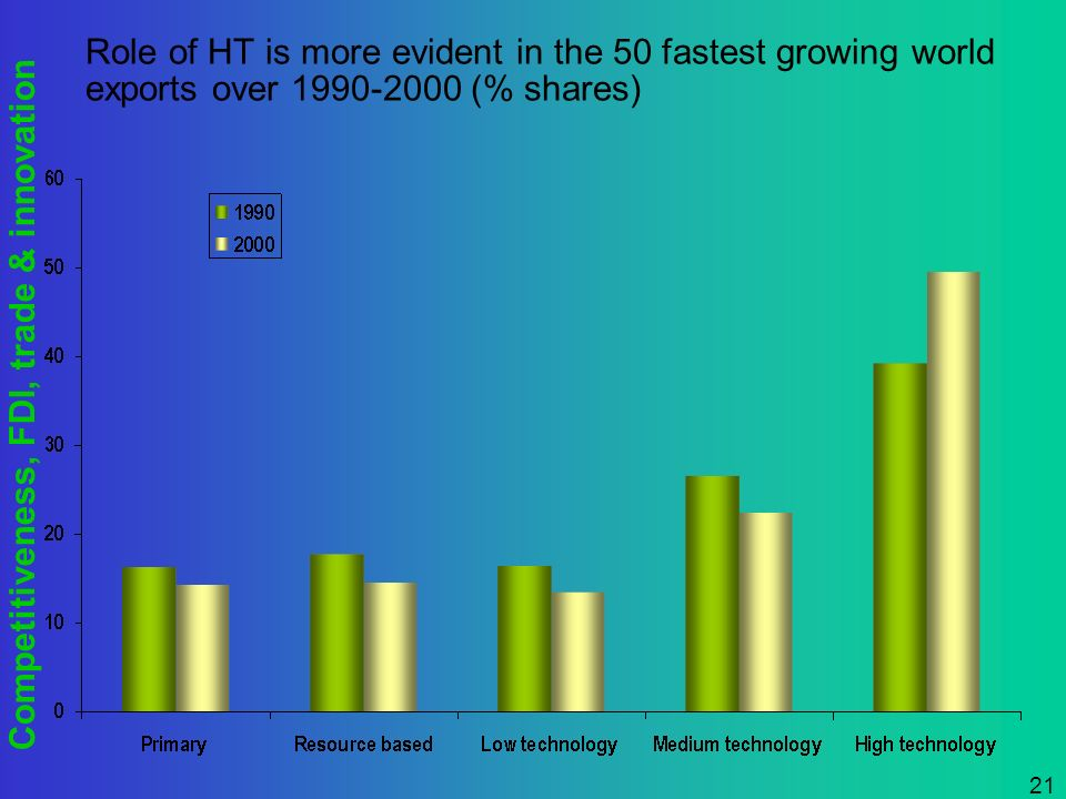 Competitiveness, FDI, trade & innovation 21 Role of HT is more evident in the 50 fastest growing world exports over 1990-2000 (% shares)