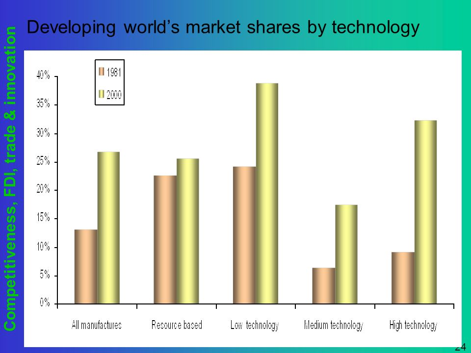 Competitiveness, FDI, trade & innovation 24 Developing worlds market shares by technology