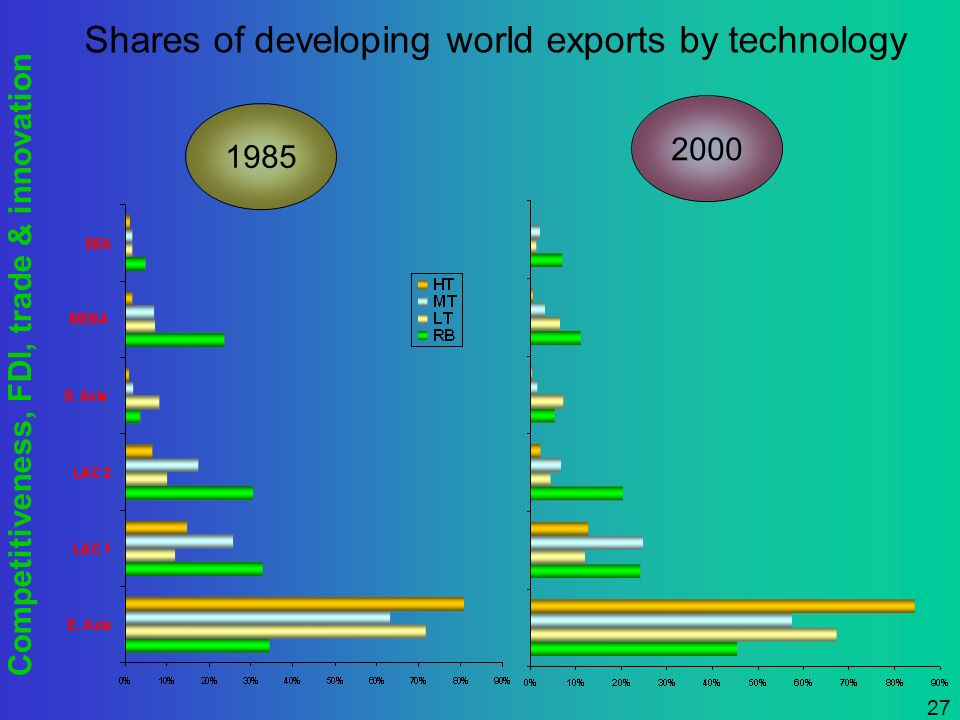 Competitiveness, FDI, trade & innovation 27 Shares of developing world exports by technology 1985 2000