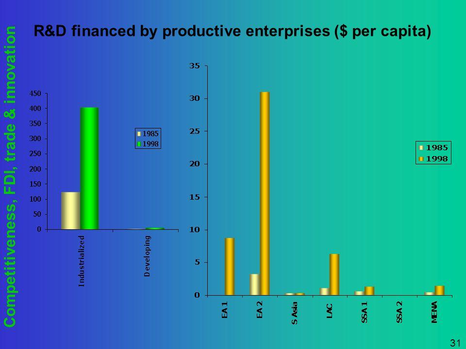 Competitiveness, FDI, trade & innovation 31 R&D financed by productive enterprises ($ per capita)