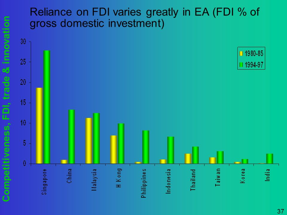 Competitiveness, FDI, trade & innovation 37 Reliance on FDI varies greatly in EA (FDI % of gross domestic investment)