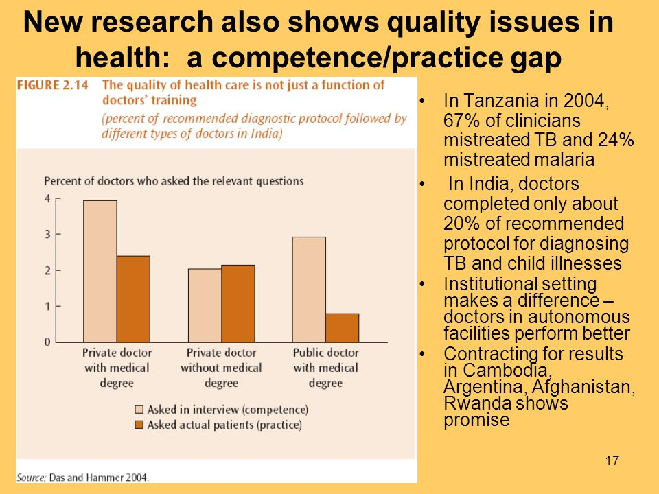 17 New research also shows quality issues in health: a competence/practice gap In Tanzania in 2004, 67% of clinicians mistreated TB and 24% mistreated