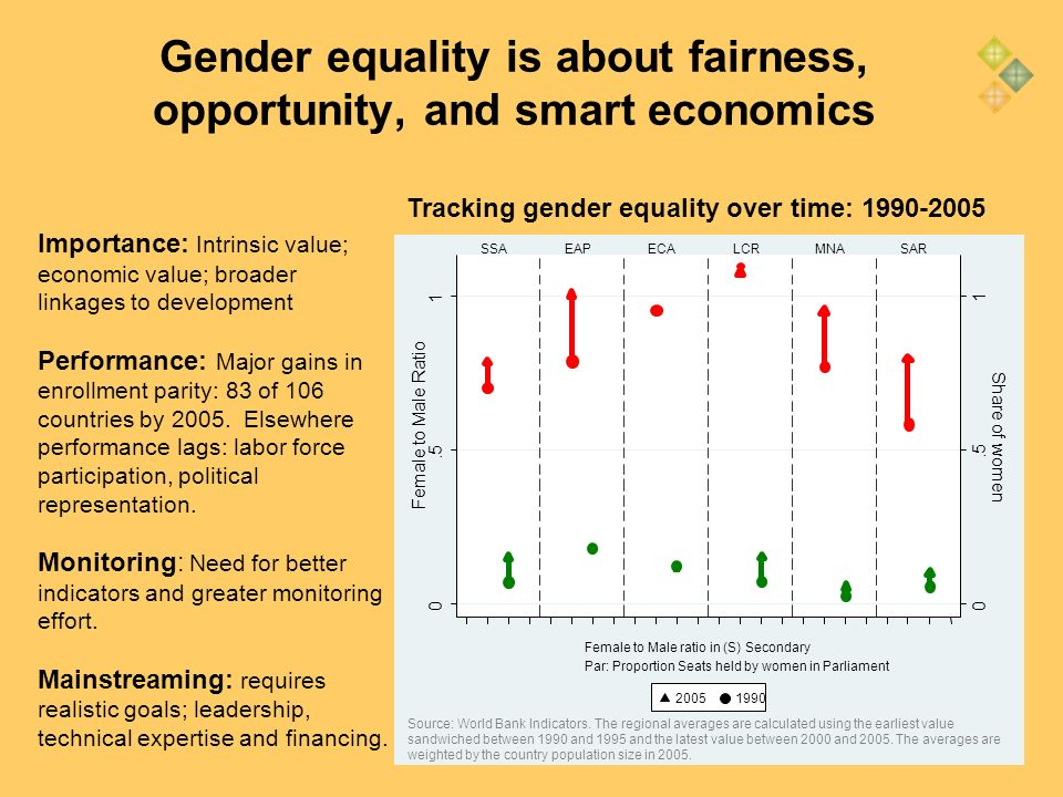 21 Gender equality is about fairness, opportunity, and smart economics Tracking gender equality over time: 1990-2005 Importance: Intrinsic value; econ