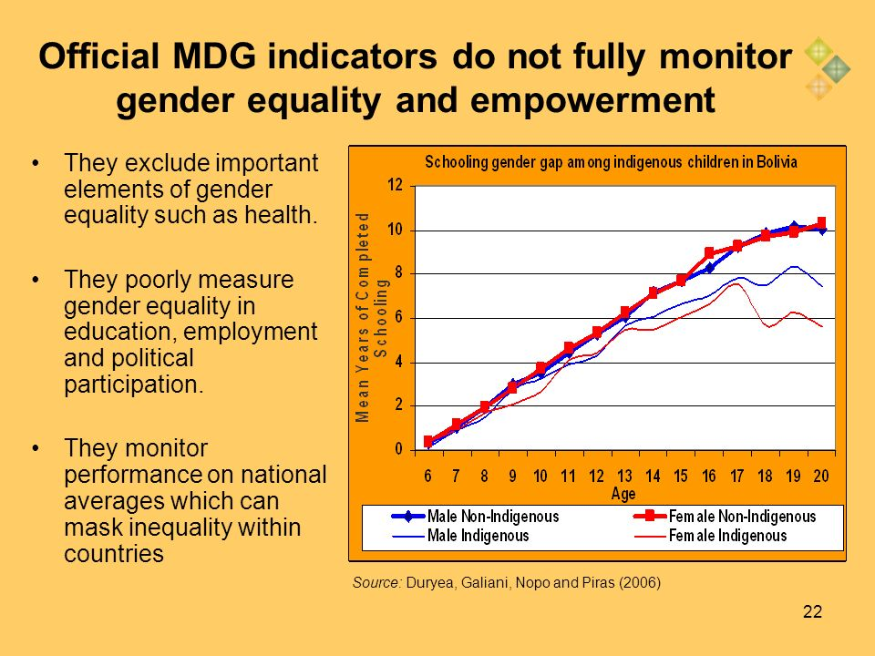 22 Official MDG indicators do not fully monitor gender equality and empowerment They exclude important elements of gender equality such as health. The