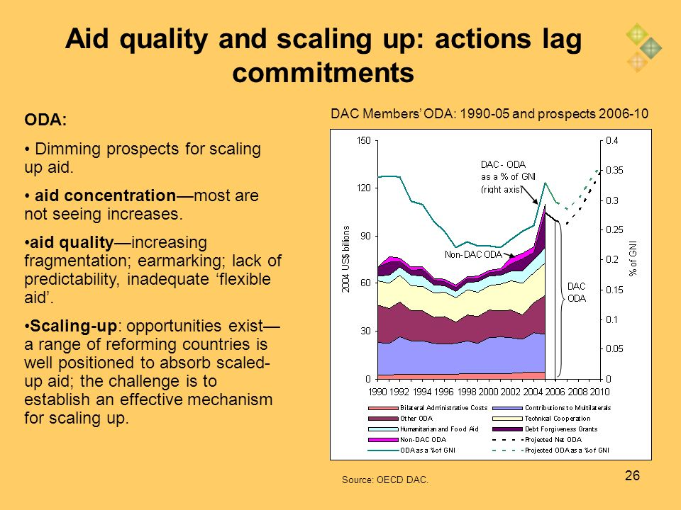 26 DAC Members ODA: 1990-05 and prospects 2006-10 ODA: Dimming prospects for scaling up aid. aid concentrationmost are not seeing increases. aid quali