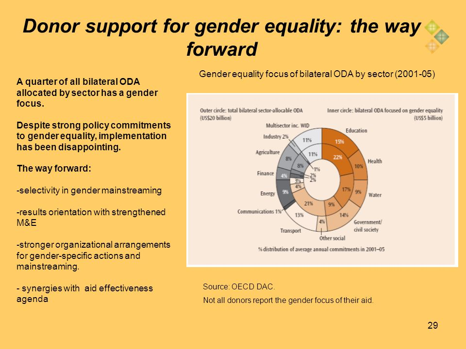 29 Donor support for gender equality: the way forward Gender equality focus of bilateral ODA by sector (2001-05) Source: OECD DAC. Not all donors repo