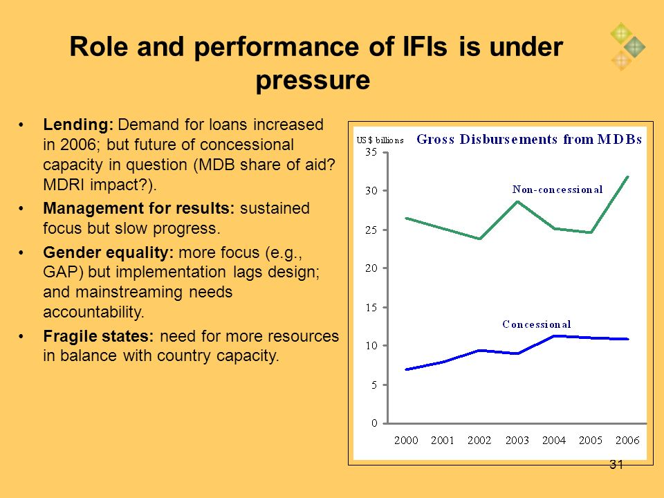 31 Role and performance of IFIs is under pressure Lending: Demand for loans increased in 2006; but future of concessional capacity in question (MDB sh