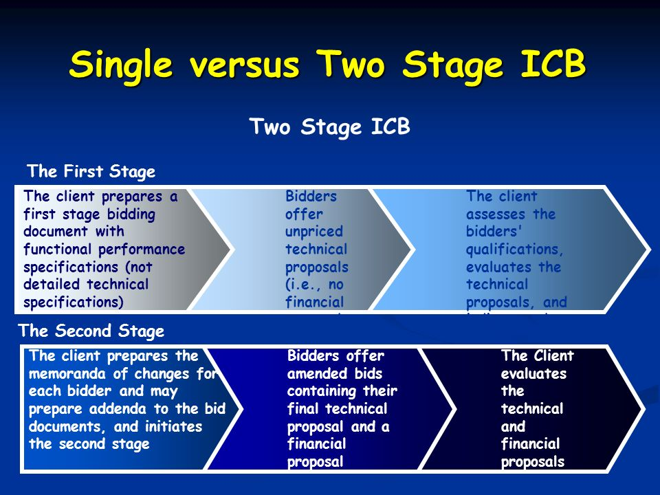 Single versus Two Stage ICB Two Stage ICB The First Stage The client prepares a first stage bidding document with functional performance specification