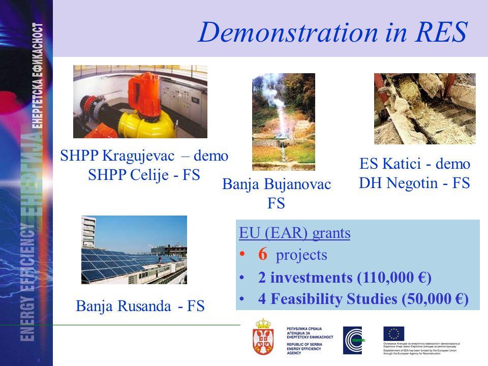 Demonstration in RES SHPP Kragujevac – demo SHPP Celije - FS Banja Rusanda - FS ES Katici - demo DH Negotin - FS Banja Bujanovac FS EU (EAR) grants 6 projects 2 investments (110,000 ) 4 Feasibility Studies (50,000 )