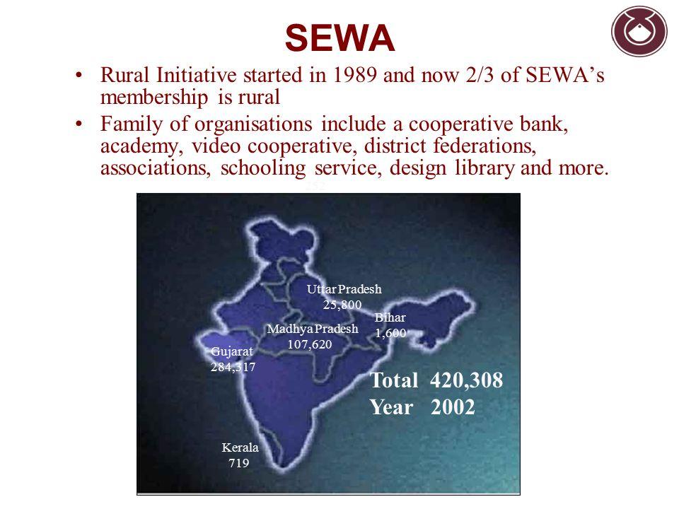 SEWA Gujarat 284,317 Delhi 252 Uttar Pradesh 25,800 Madhya Pradesh 107,620 Bihar 1,600 Kerala 719 Total 420,308 Year 2002 Rural Initiative started in
