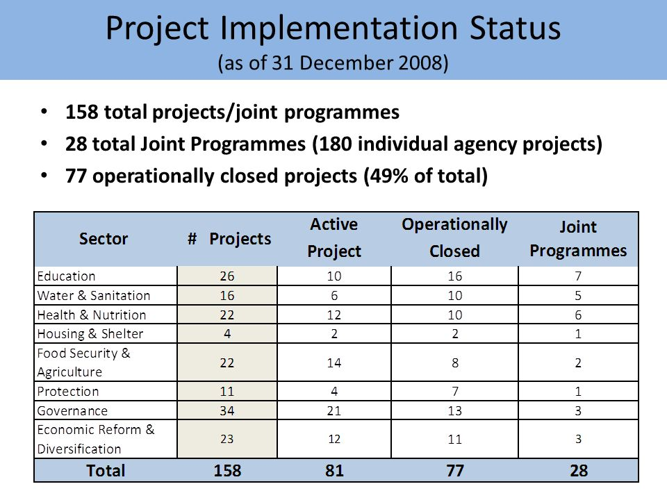 Project Implementation Status (as of 31 December 2008) 158 total projects/joint programmes 28 total Joint Programmes (180 individual agency projects) 77 operationally closed projects (49% of total) 11