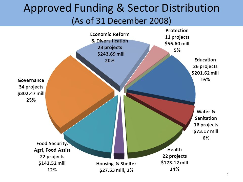 Approved Funding & Sector Distribution (As of 31 December 2008) 5