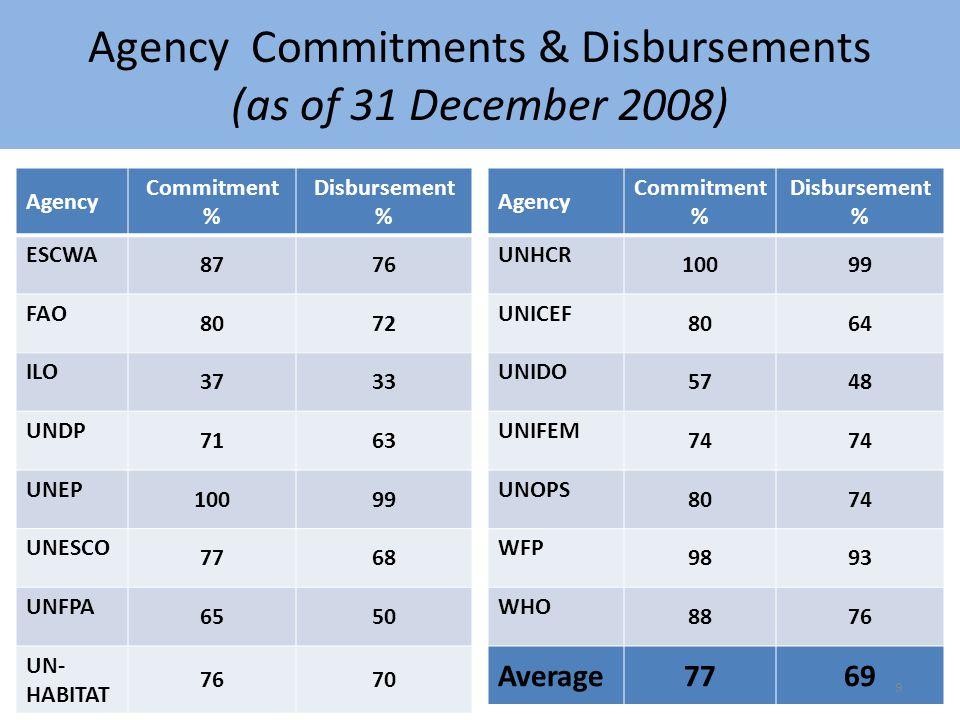 Agency Commitments & Disbursements (as of 31 December 2008) Agency Commitment % Disbursement % ESCWA 8776 FAO 8072 ILO 3733 UNDP 7163 UNEP 10099 UNESCO 7768 UNFPA 6550 UN- HABITAT 7670 Agency Commitment % Disbursement % UNHCR 10099 UNICEF 8064 UNIDO 5748 UNIFEM 74 UNOPS 8074 WFP 9893 WHO 8876 Average7769 9
