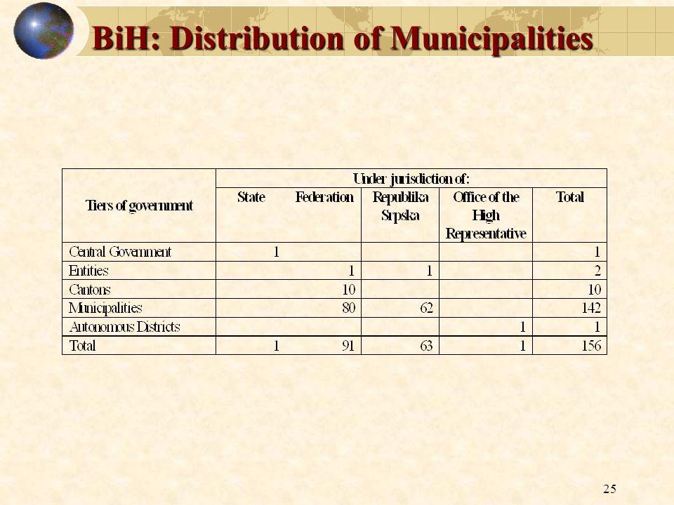 25 BiH: Distribution of Municipalities