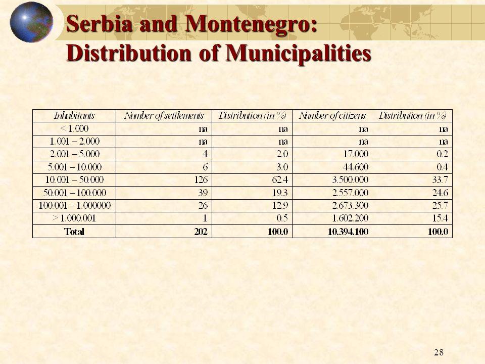 28 Serbia and Montenegro: Distribution of Municipalities