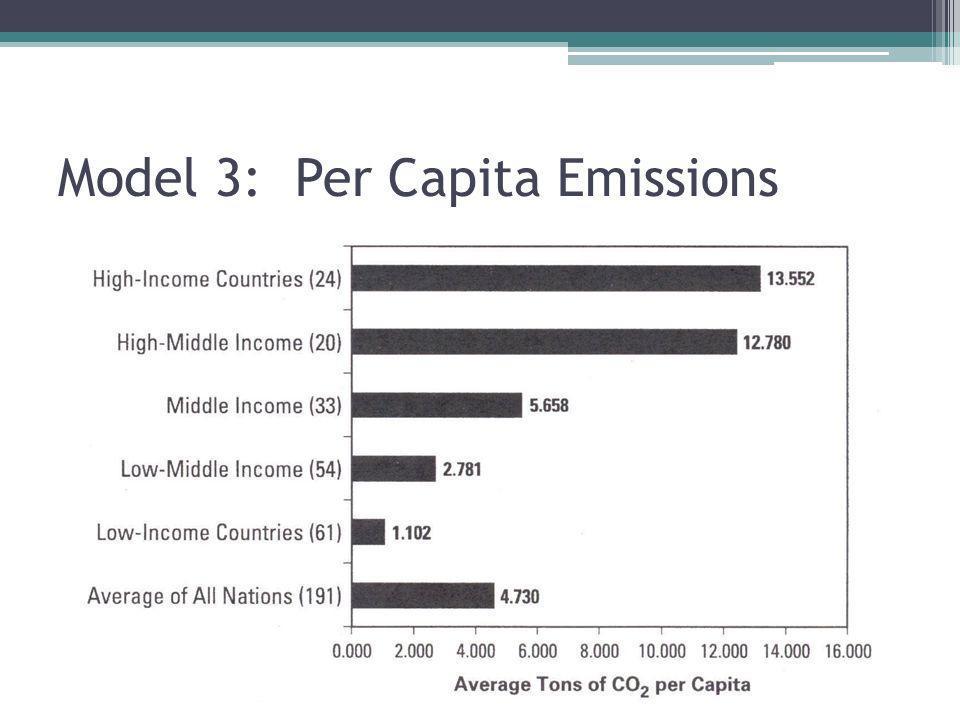 Model 3: Per Capita Emissions