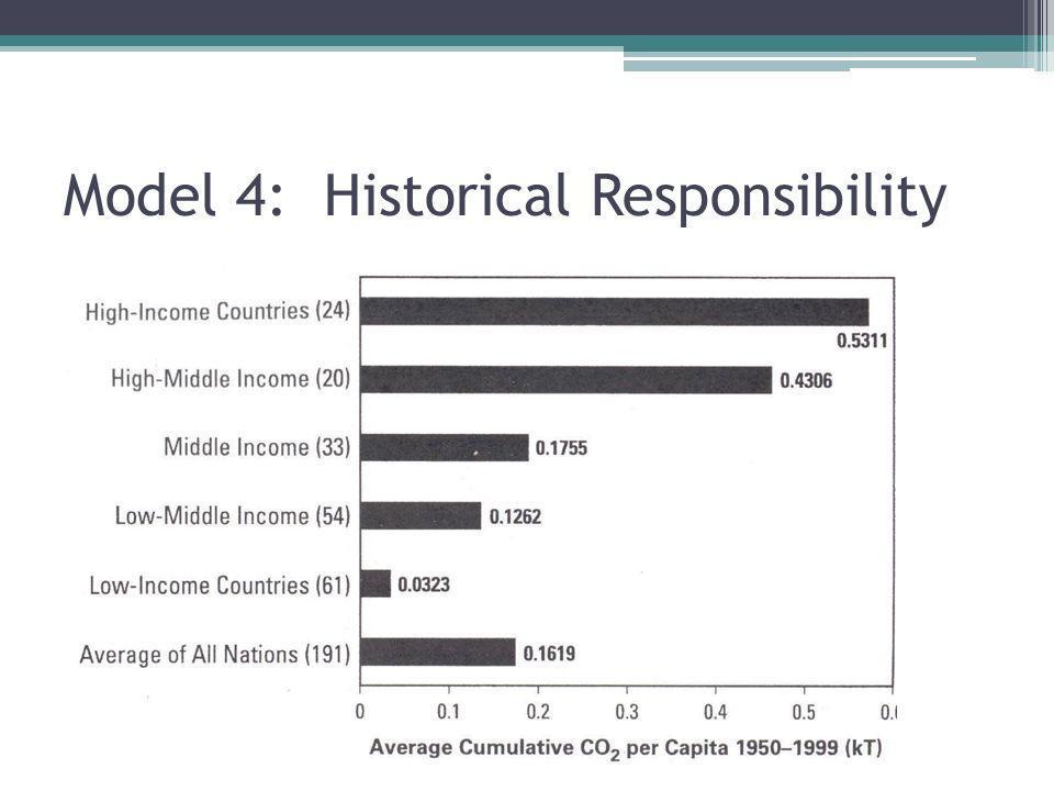 Model 4: Historical Responsibility
