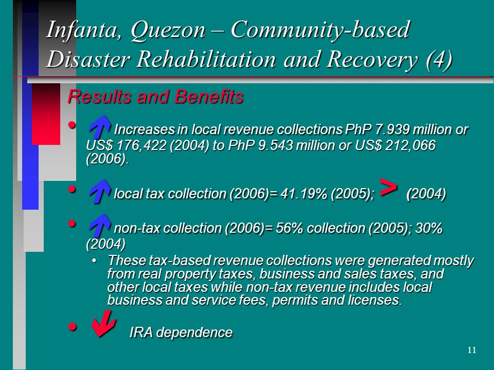 11 Infanta, Quezon – Community-based Disaster Rehabilitation and Recovery (4) Results and Benefits Increases in local revenue collections PhP million or US$ 176,422 (2004) to PhP million or US$ 212,066 (2006).
