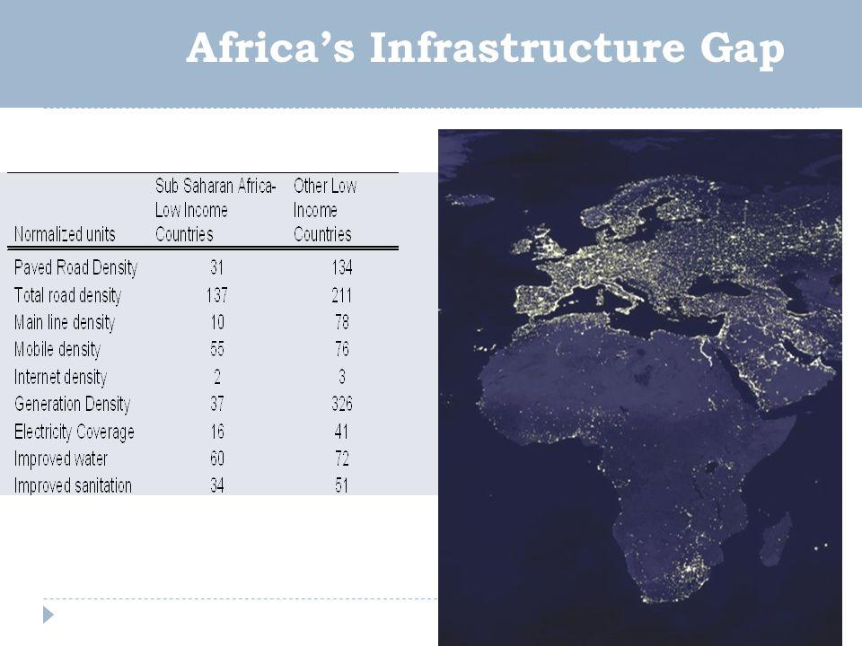 Africas Infrastructure Gap