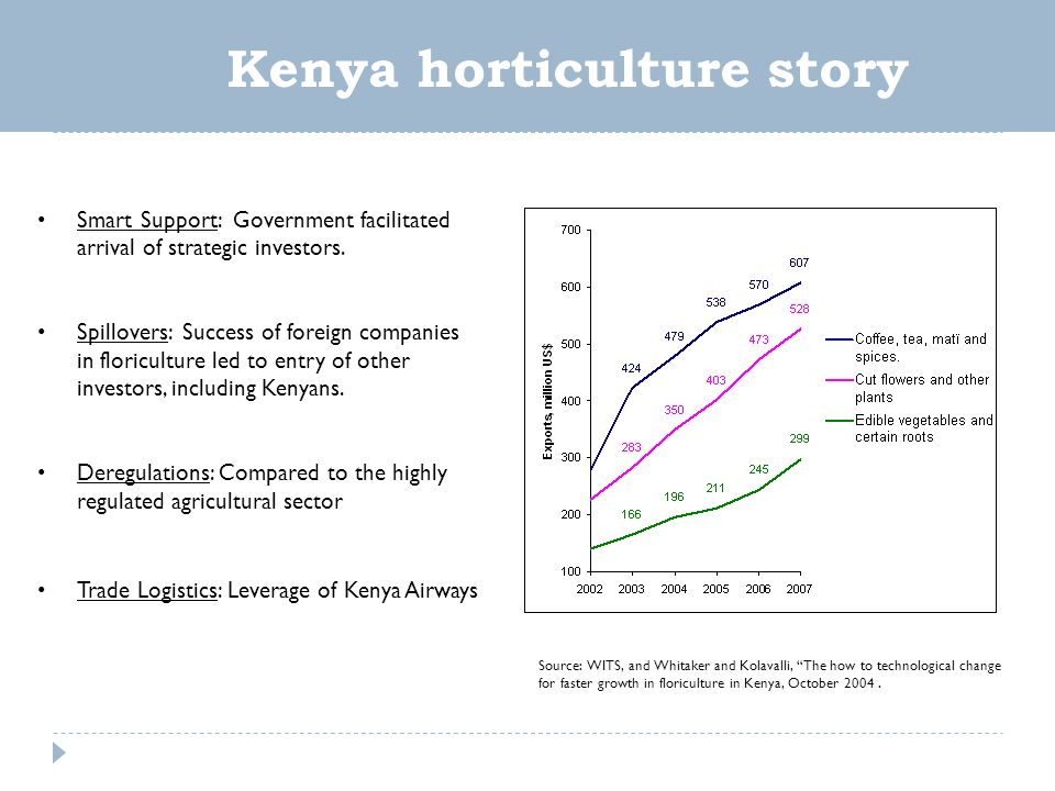 Source: WITS, and Whitaker and Kolavalli, The how to technological change for faster growth in floriculture in Kenya, October 2004.