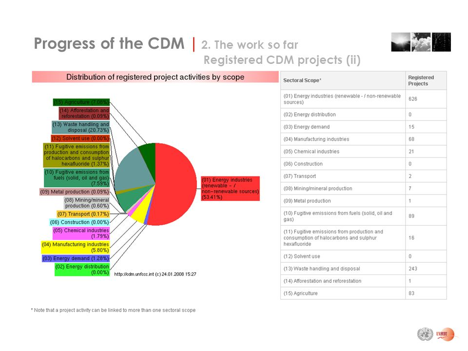 Progress of the CDM | 2. The work so far Registered CDM projects (ii)