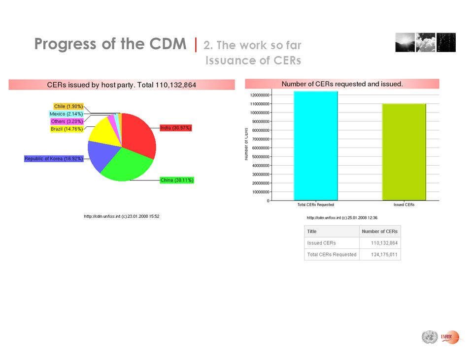 Progress of the CDM | 2. The work so far Issuance of CERs