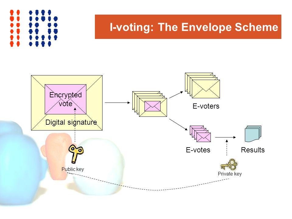 I-voting: The Envelope Scheme Encrypted vote Digital signature E-voters E-votesResults Private key Public key