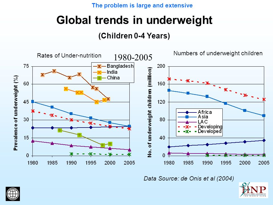 Global trends in underweight (Children 0-4 Years) 1980-2005 Data Source: de Onis et al (2004) The problem is large and extensive Numbers of underweight children Rates of Under-nutrition