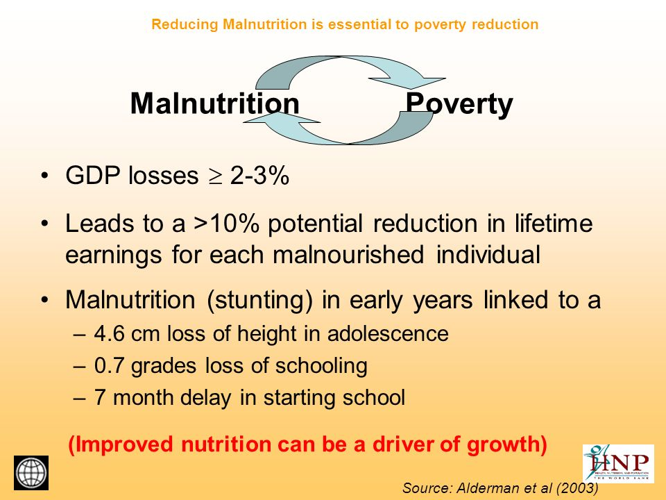 Malnutrition Poverty GDP losses 2-3% Leads to a >10% potential reduction in lifetime earnings for each malnourished individual Malnutrition (stunting) in early years linked to a –4.6 cm loss of height in adolescence –0.7 grades loss of schooling –7 month delay in starting school Source: Alderman et al (2003) (Improved nutrition can be a driver of growth) Reducing Malnutrition is essential to poverty reduction